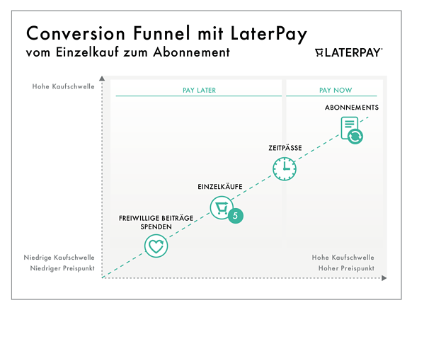 Conversion_Funnel_LaterPay