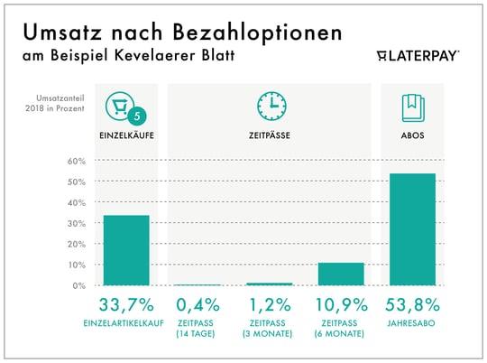 Kevelaer_Umsatz_nach_Bezahloptionen-1